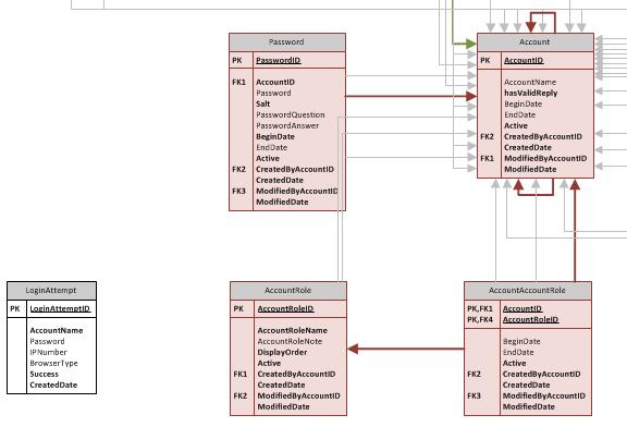 Designing the Calendar-Holiday Database Application