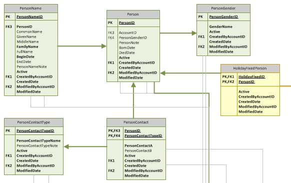 Calendar Database Design : Designing the calendar holiday database application